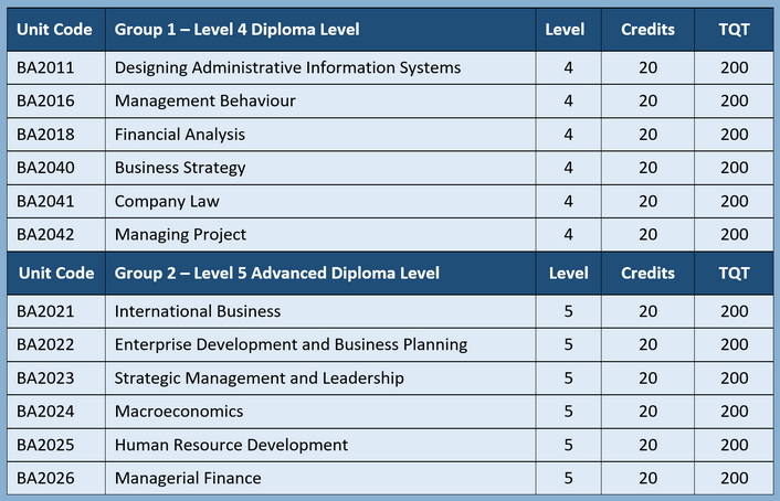 business and administration level two unit Btec level 2 diploma in business administration specification combined (competence and knowledge) qualification unit 2 amended unit summary 37.